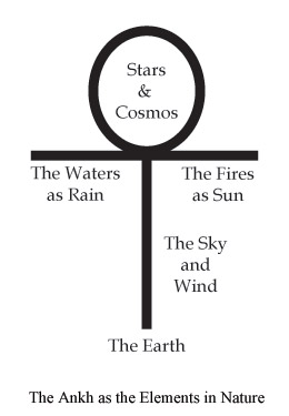 The Ankh as the Elements in Nature