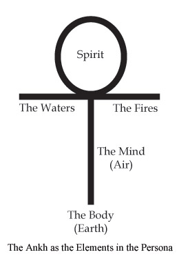 The Ankh as the Elements in the Persona