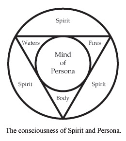 The consciousness of Spirit and Persona.